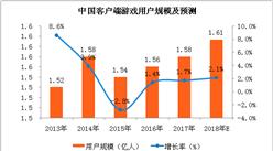2018中国客户端游戏市场分析及预测:用户规模增速将逐渐回暖(附图表)