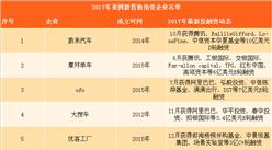 2017年亚洲新晋独角兽企业名单:摩拜等15家中国企业入?。ǜ酵暾ィ?/></div><p>2017年亚洲新晋独角兽企业名单:摩拜等15家中国企业入?。ǜ酵暾ィ?/p><div class=