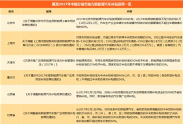 2018年亚博娱乐手机APP分省市地方新能源汽车补贴政策汇总(附补贴政策一览表)