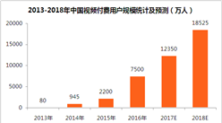 2018年中國在線視頻付費市場預測:市場規模有望突破350億元(附圖表)