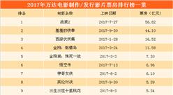 2017年中國五大民營影視公司票房大比拼:華誼兄弟成功逆襲   光線傳媒大幅下降(附圖表)