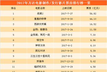 2017年中国五大民营影视公司票房大比拼:华谊兄弟成功逆袭   光线传媒大幅下降(附图表)