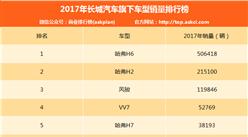 2017年长城汽车销量破百万 WEY系列车型销量8.6万辆(附车型销量排名)