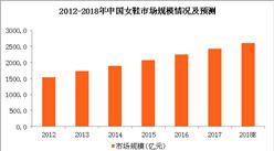 2018年女鞋市场规模预测及消费特点分析:女鞋购买渠道日益增多
