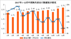 2017年1-12月全國貨物貿易進出口數據分析:進出口值逐季提升