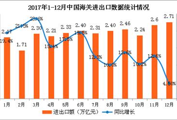 2017年1-12月亚博娱乐手机APP货物贸易进出口数据分析:进出口值逐季提升