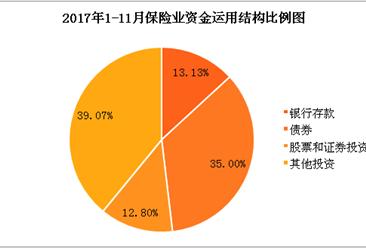 2017年1-11月保险统计数据报告:原保险保费收入同比增长14.34%