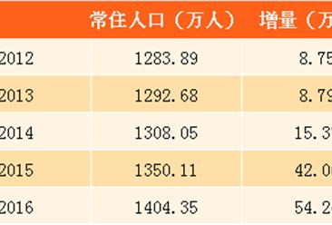2020年广州户籍人口计划增至920万 预计4年50万人落户(附图表)