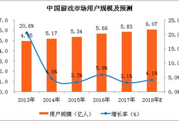 中国游戏市场分析及预测:2018年游戏用户规模将突破6亿人大关(附图表)