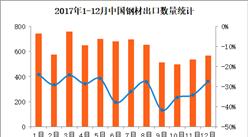 2017年1-12月中国钢材出口数据分析:全年出口量同比减少31%(附图表)