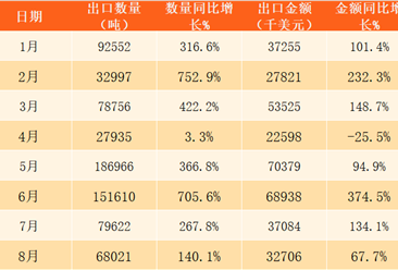 2017年1-12月中国大米出口数据分析:全年出口量同比增长147%(附图表)