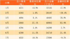 2017年1-12月中国稀土出口数据分析:全年出口稀土51199吨(附图表)
