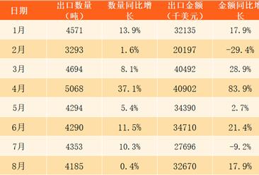 2017年1-12月中國稀土出口數據分析:全年出口稀土51199噸(附圖表)