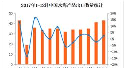 2017年1-12月中国水海产品出口数据分析:全年出口金额同比增长2.1%(附图表)