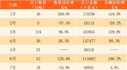 2017年1-12月中国原油出口数据分析:全年出口金额超18亿美元(附图表)
