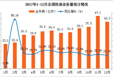 2017年1-12月全国快递物流行业运行情况分析(附图表)