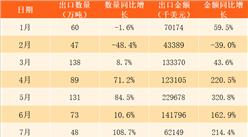 2017年1-12月中国煤及褐煤出口数据分析:全年出口金额同比增长58%(附图表)