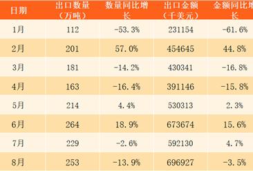 2017年1-12月中国化肥出口数据分析:全年出口量和金额均小幅下跌(附图表)