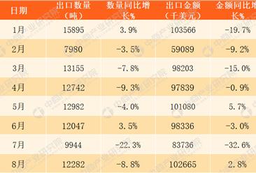 2017年1-12月中国中药材及中式成药出口数据分析:全年出口金额增长57.5%(附图表)