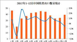 2017年1-12月中国鞋类出口数据分析:全年出口金额逼近500亿美元(附图表)
