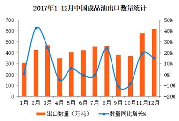 2017年1-12月中国成品油出口数据分析:全年出口量突破5000万吨(附图表)