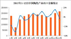 2017年1-12月中国陶瓷出口数据分析:全年出口金额逼近200亿美元(附图表)