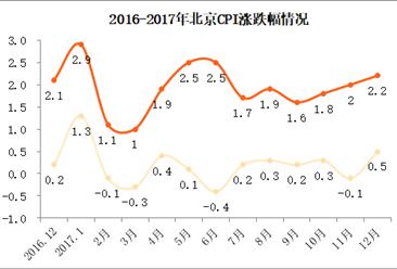 2017年12月北京居民消费价格CPI同比上涨2.2% 涨幅扩大(附图表)