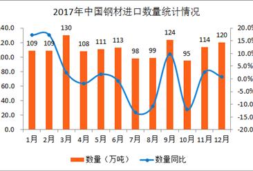 2017年1-12月中國鋼材進口數據分析:全年鋼材進口量超1300萬噸(附圖表)