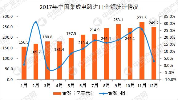 2017年1-12月中国集成电路进口数据分析:全年集成电路