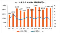 2017年1-12月中國液晶顯示板進口數據分析:全年液晶顯示板進口量達24億個(附圖表)