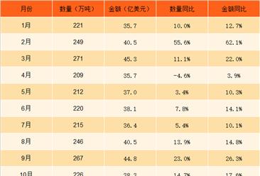 2017年1-12月中国初级形状塑料进口数据分析:初级形状塑料进口量同比增11.5%(附图表)