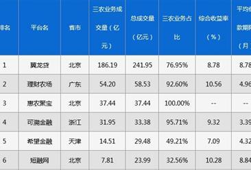 2017年P2P网贷行业三农业务成交量排行榜:翼龙贷位居榜首(附全榜单)