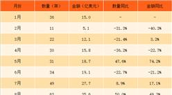 2017年1-12月中国空载重量超过2吨的飞机进口数据分析(附图表)