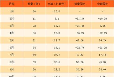 2017年1-12月中国空载重量超过2吨的飞机进口数据银河至尊娱乐场官网(附图表)
