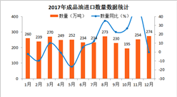 2017年1-12月中國成品油進口數據分析:全年成品油進口量近3000萬噸(附圖表)