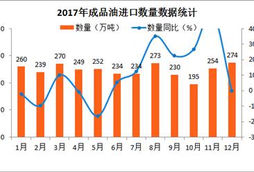 2017年1-12月中国成品油进口数据分析:全年成品油进口量近3000万吨(附图表)