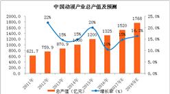 2018年中国各地动漫行业政策汇总及解读(附图表)