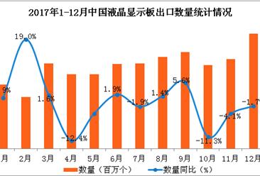 2017年1-12月中国液晶显示板出口分析:全年液晶显示板出口额23.3亿美元