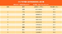 2017年中国分省市快递业务收入排行榜(附31省市排名)