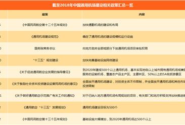 2018年中国民用航空通用机场相关政策汇总(附政策一览表)
