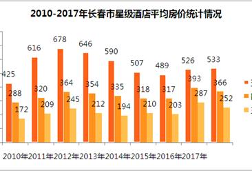 2017年长春市星级酒店经营数据分析(附图表)