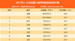 2017年1-12月全国分省市快递业务量排名:广东/浙江/江苏前三!(附榜单)