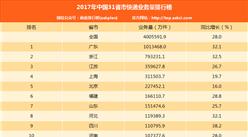 2017年中国31省市快递业务量排行榜(附完整排名)