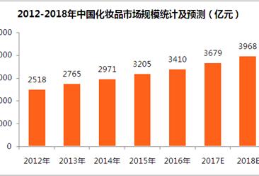 2018年化妆品市场分析及预测:市场规模将近4000亿元(附图表)