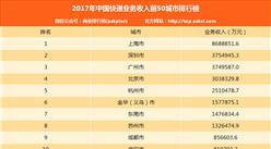 2017年1-12月中国分城市快递业务收入排行榜(TOP50)
