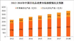 日化品消费市场平稳增长 2018年日化品消费市场规模将近3500亿
