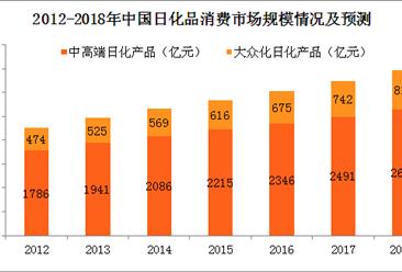日化品消費市場平穩增長 2018年日化品消費市場規模將近3500億