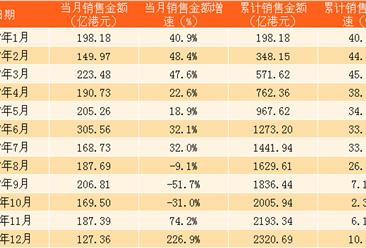 2017年12月中海地产销售简报:全年销售额2321亿港元(附图表)