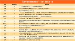 """2018年全国31省市通用航空机场""""十三五""""规划汇总(附规划数量一览表)"""