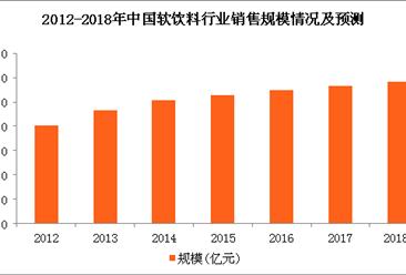 软饮料市场整体增长乏力 2018年软饮料销售规模将突破5800亿元